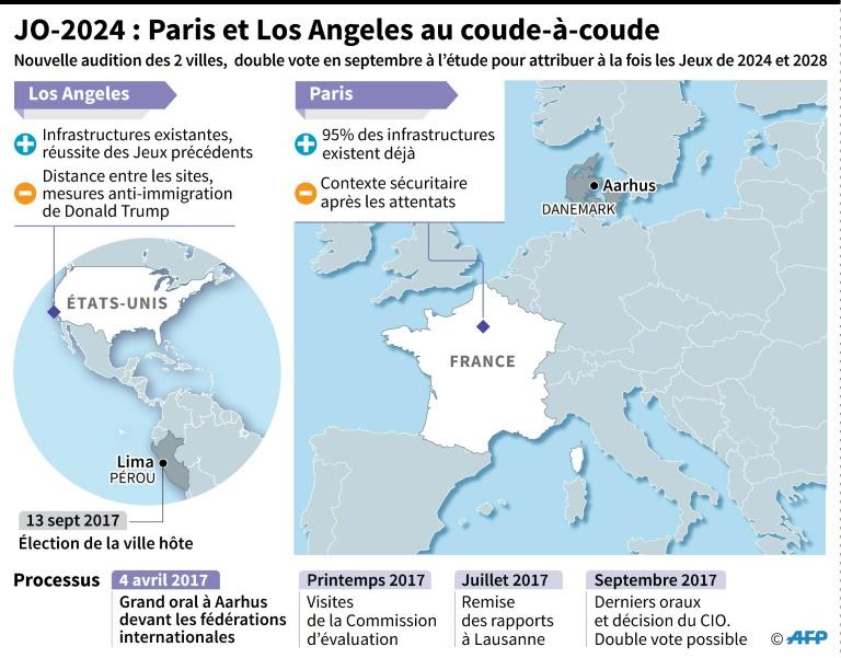 Emmanuel Macron confirme au président du CIO son engagement pour Paris