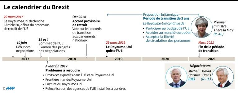 Calendrier Brexit.5minutes Lu A La Une Sommet Europeen May Veut Mettre