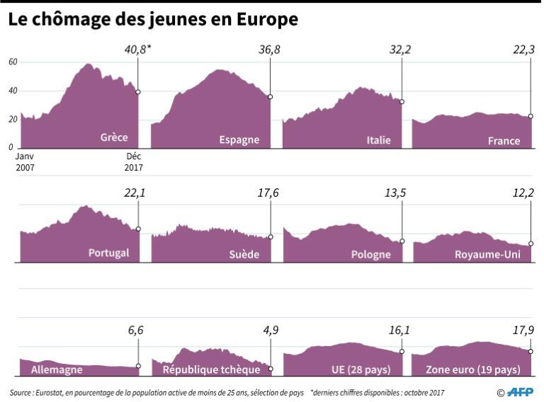 Le taux de chômage stable à 8,7% en décembre (Eurostat) — Zone euro