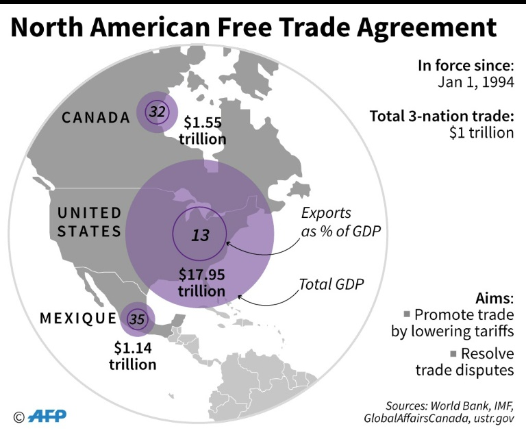 Rtl Today Facts On New Us Canada Mexico Free Trade Pact